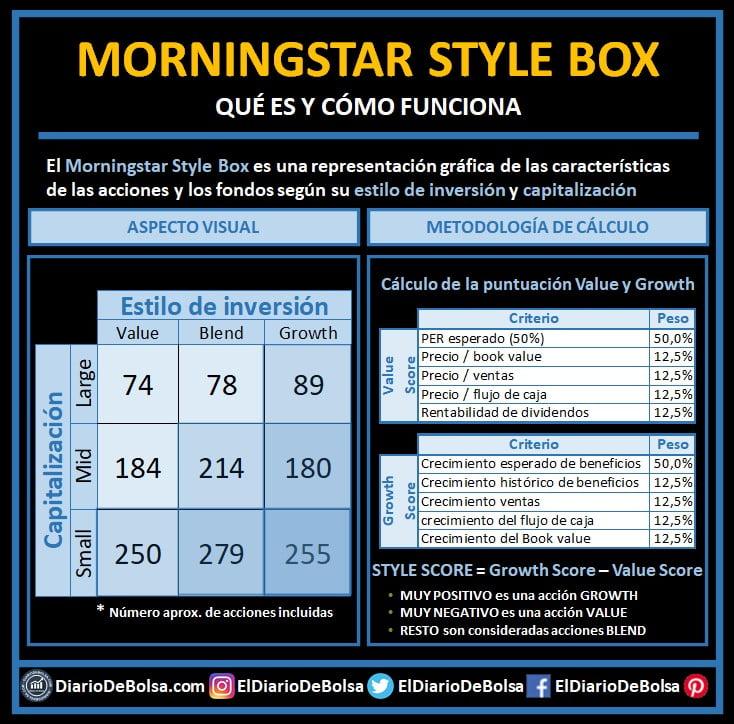 Qué es el morningstar Style box, cómo se calcula y cómo funciona. Qué composición tiene cada segmento del value vs growth y capitalización bursátil