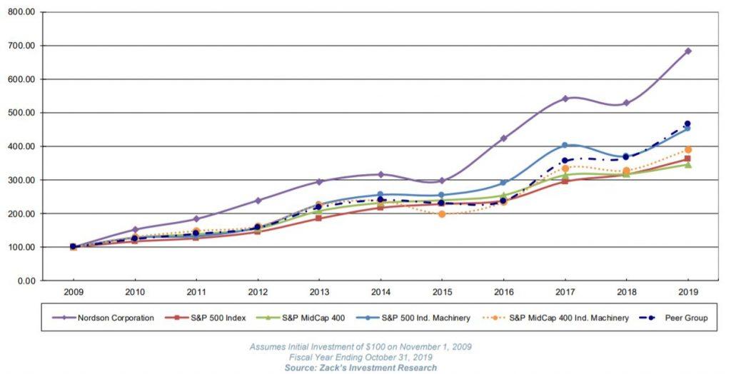 Rendimiento de la aristócrata del dividendo y Dividend King, Nordson Corp vs comparables y S&P 500