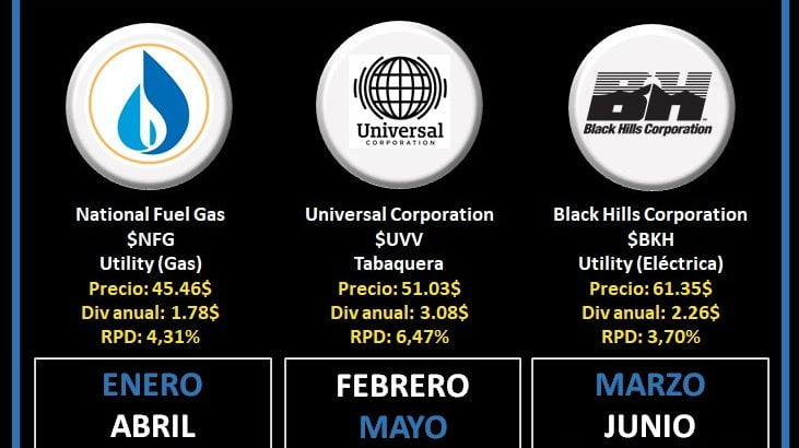 Dividend Kings 2021 - Logos National Fuel Gas, Universal Corporation Black Hills Corporation