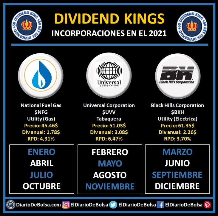 Nuevas Dividend Kings del 2021: National Fuel Gas (NFG), Universal Corporation (UVV) y Black Hills Corporation (BKH)