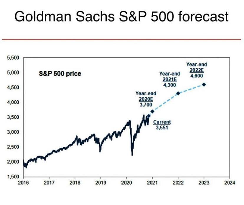 Previsión para 2021 y 2022 de Goldman Sachs sobre el S&P500