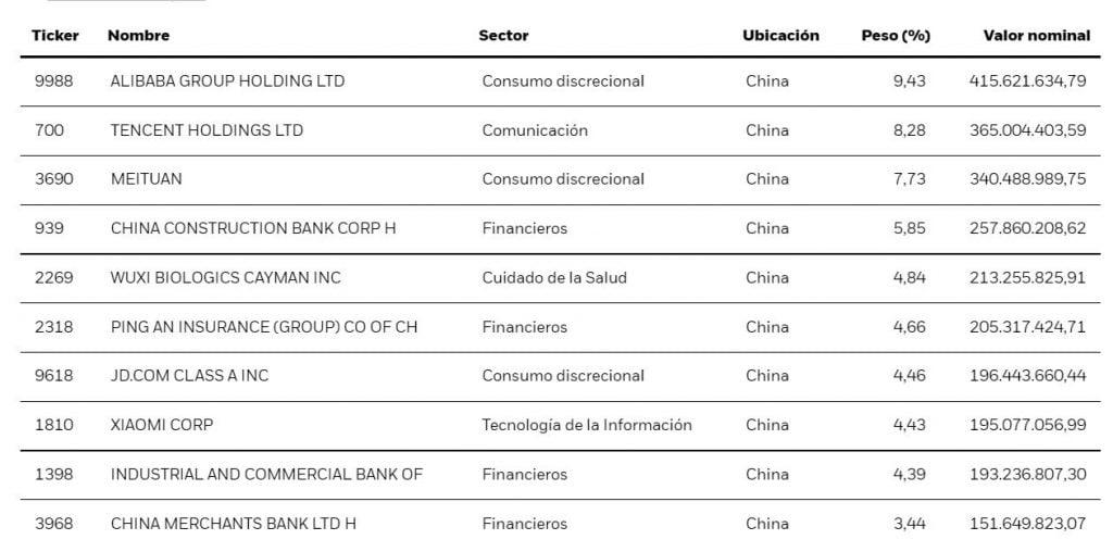 10 mayores posiciones del ETF iShares China Large-Cap ETF (FXI)