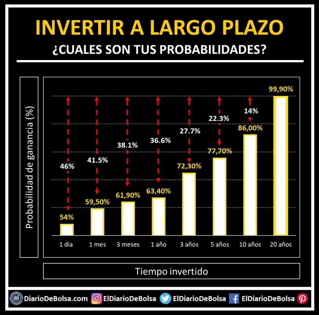 Probabilidad de ganancia / pérdidas invirtiendo a largo plazo según el plazo de inversión (1 día, 1 mes, 3 meses, 1 año, 3 años, 5 años, 10 años y 20 años)