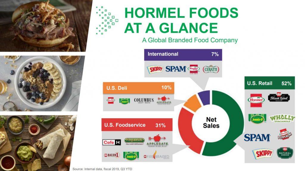 Líneas de negocio de la aristócrata del dividendo USA Hormel Foods (HRL)