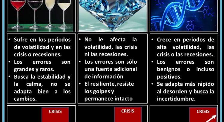 Qué significa ser frágil, robusta o antifrágil - Copas de cristal, diamantes o cadena de ADN