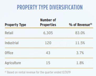 Diversificación por tipo de propiedad del aristócrata del dividendo Realty Income Corporation (O)