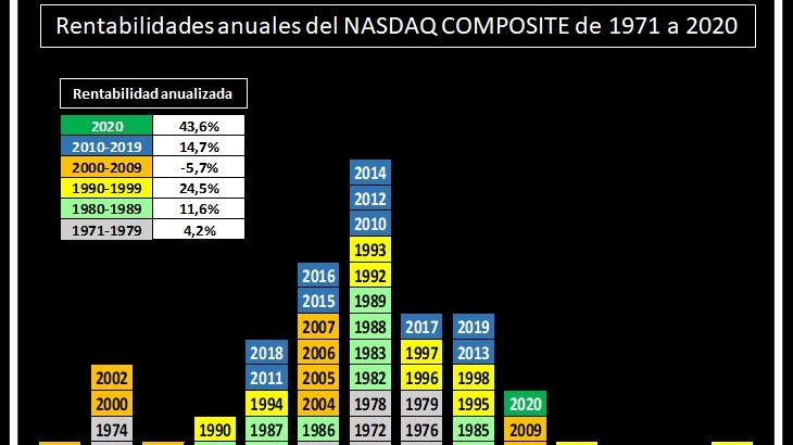 gráfico cajas rentabilidad Nasdaq