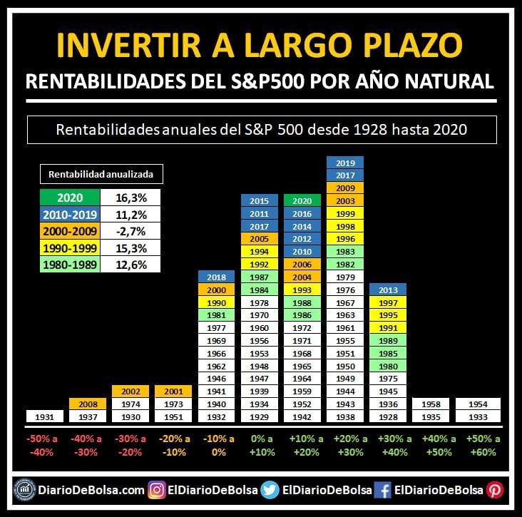 Rentabilidades del S&P500 por año natural desde 1928 hasta 2020
