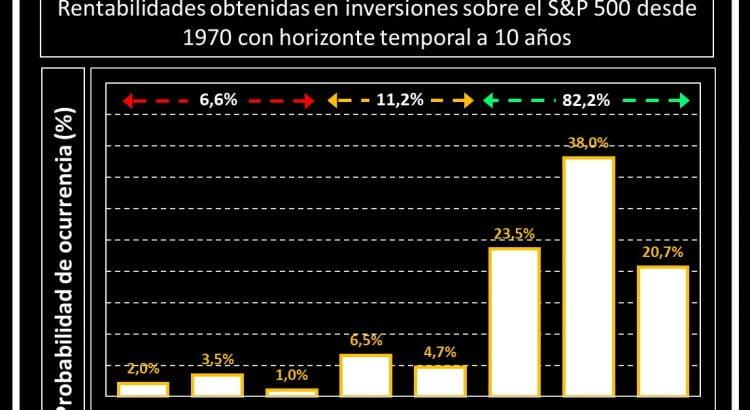 gráfico de barras probabilidades de beneficios invirtiendo en el S&p500 durante 10 años