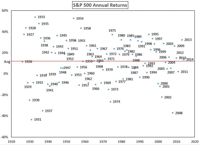 Rentabilidades anuales del S&P500 desde 1920 a 2020