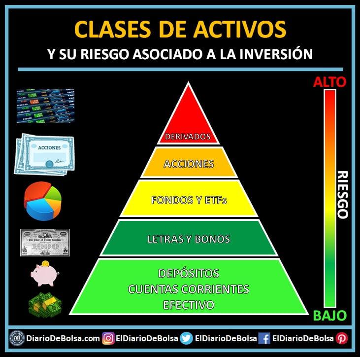 pirámide riesgo activos
