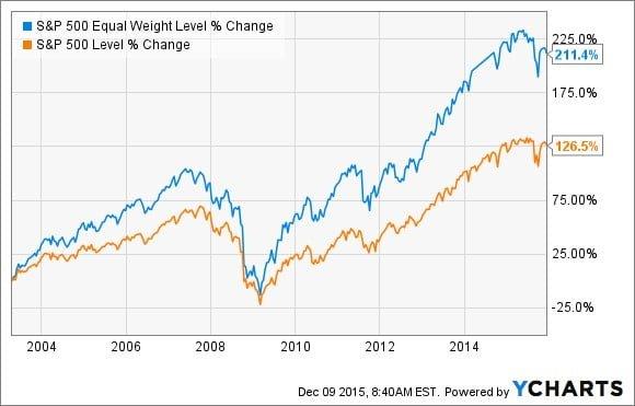 Rentabilidad de invertir en fondos equiponderados sobre el S&P 500 respecto a hacerlo sobre el índice clásico, ponderado por capitalización bursátil