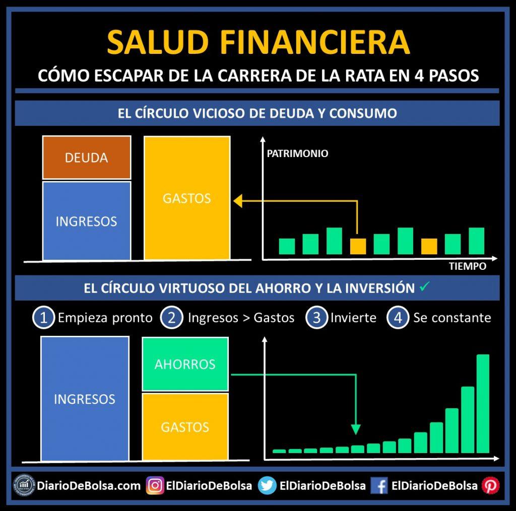 Salud financiera esquema de flujos de caja carrera de la rata ahorro y deuda, evitando uno de los mayores errores al ahorrar