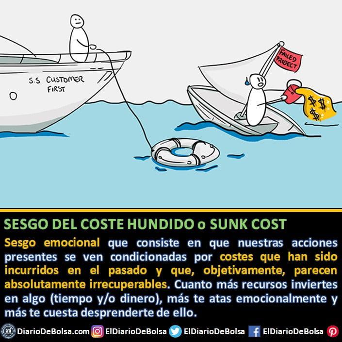 Sesgos cognitivos: definición del sesgo de coste hundido, Sunk cost o Koncorde