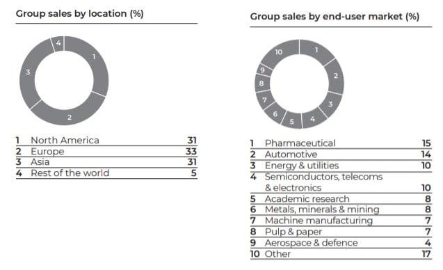 Diversificación por región e industria de las ventas de Spectris PLC (SXS), aristócrata del dividendo británica