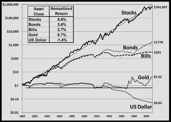 Gráfico de rentabilidades obtenidas al invertir un dolar en distintos tipos de activos extraído del libro Guía para invertir a largo plazo: La guía definitiva de estrategias que funcionan para ganar en Bolsa de Jeremy Siegel