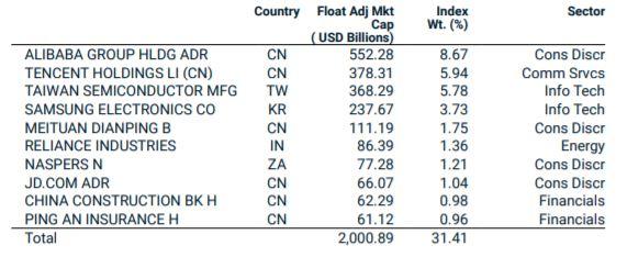 Top 10 composición por empresa del índice MSCI Emerging Markets