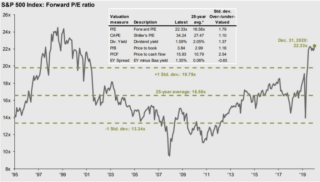 Valoración PER histórico S&P500 de JP Morgan Asset Management