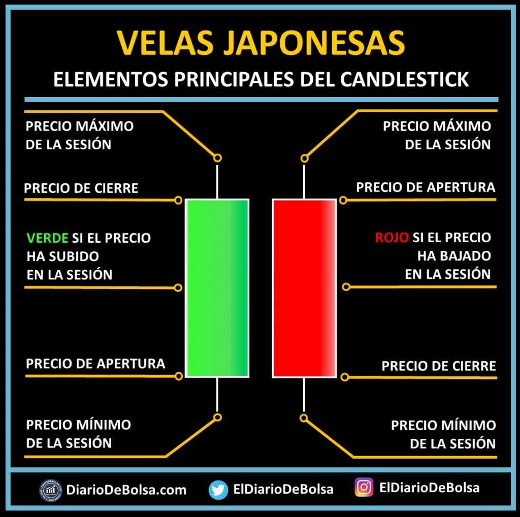 Esquema explicativo de las velas japonesas o candlesticks para el análisis técnico