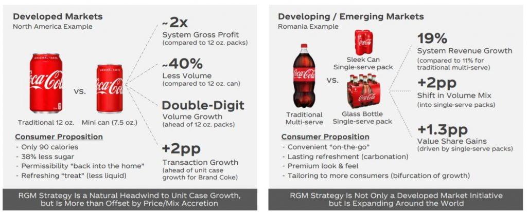 Ventas y objetivos de Coca Cola por mercados desarrollados o en desarrollo