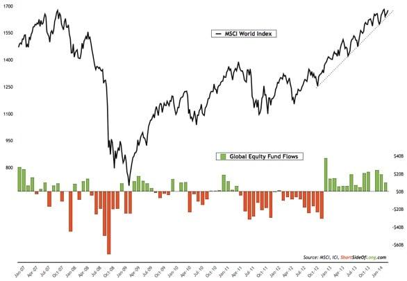 Aportaciones netas mensuales al MSCI World desde 2007 a 2014