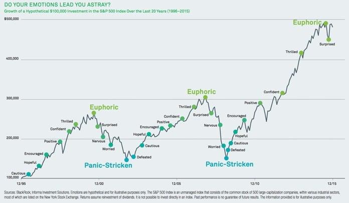 Sentimientos del inversor en cada punto del mercado