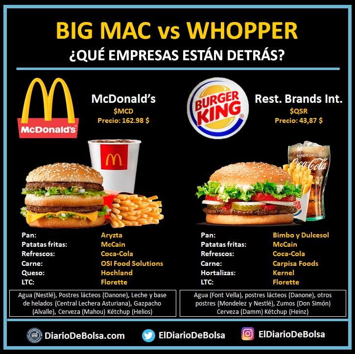 Menu Big Mac (Mcdonalds) y menú whopper (Burger King) con los proveedores