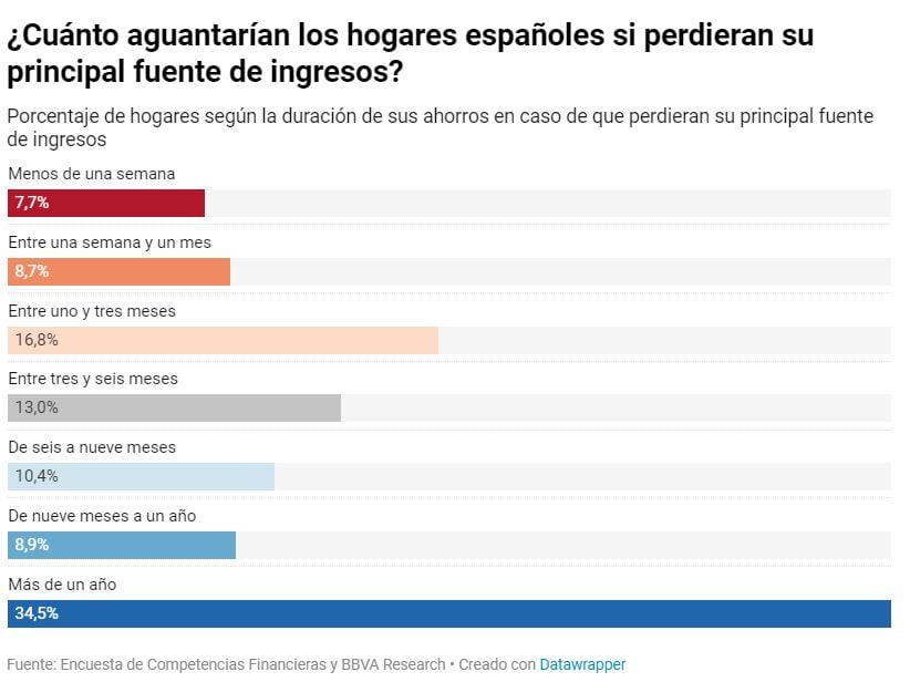 Motivos para contratar un asesor financiero: ¿Cuántos meses aguantarían los hogares españoles si perdieran su principal fuente de ingresos y tuvieran que vivir de los ahorros?