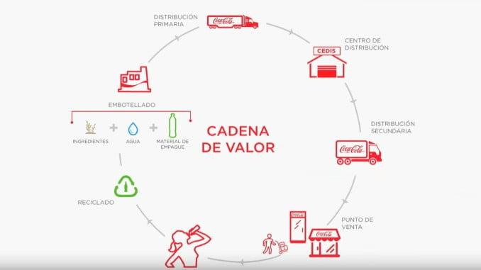 Cadena de Valor de coca cola Company