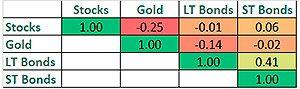 Correlación entre los activos que componen la cartera permanente de Harry Browne