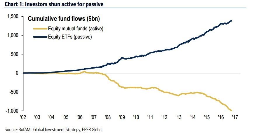 Flujo de capitales de fondos activos hacia fondos pasivos