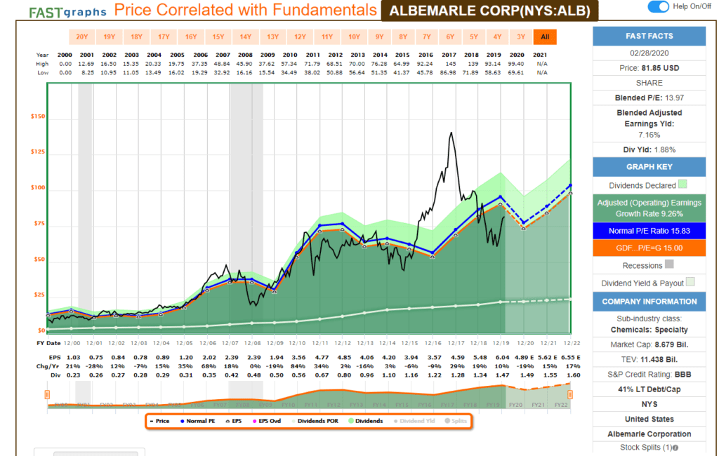 Análisis fundamental con FastGraph de la aristócrata del dividendo Albemarle Corp (ALB).