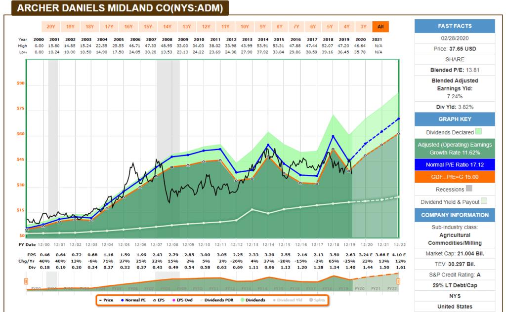 Análisis fundamental con FastGraph de la aristócrata del dividendo Archer-Daniels Midland (ADM)