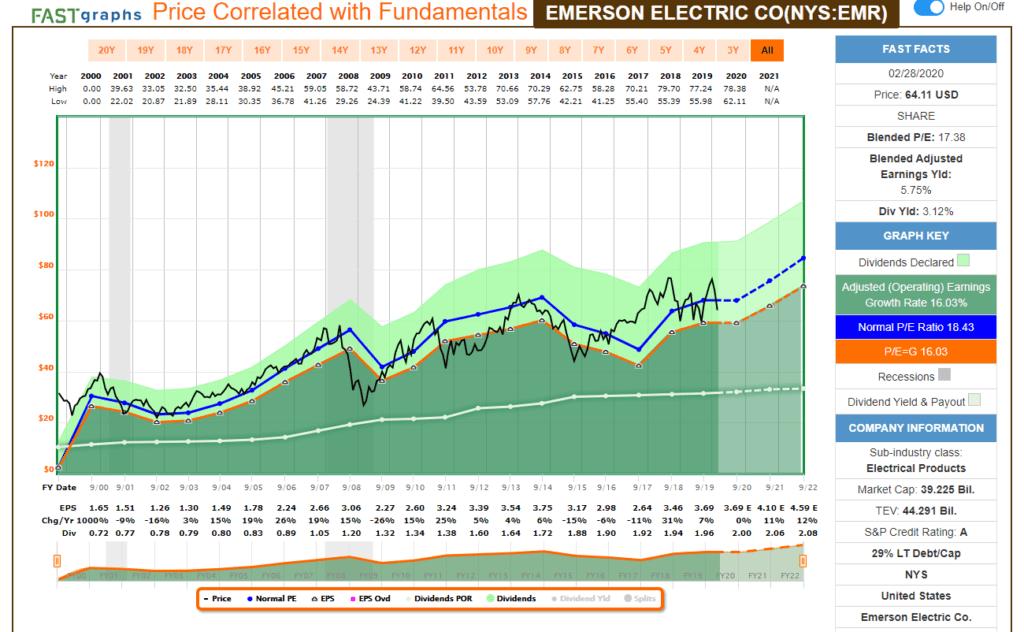 Análisis fundamental con FastGraph de la aristócrata del dividendo Emerson Electric (EMR). Indicadores usados: volumen, MACD, RSI, Estocástico y Koncorde
