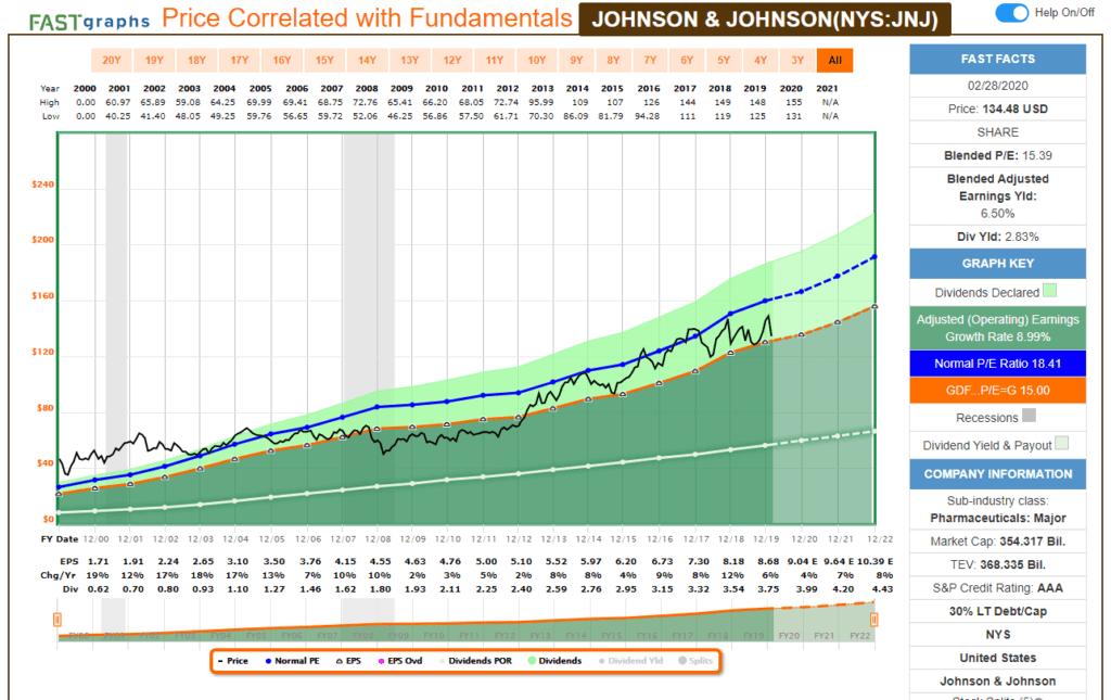 Análisis fundamental con FastGraph de la aristócrata del dividendo Johnson and Johnson (JnJ).