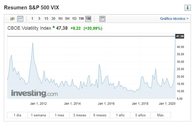 Indice VIX CBOE volatilidad sobre el S&P500
