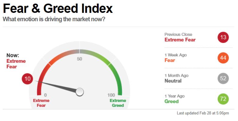 Fear and Greed Index o índice del miedo y codicia en miedo extremo