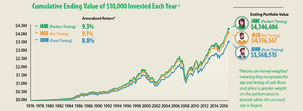 El mejor inversor de la historia vs el peor inversor de la historia. La importancia del Market Timing en la inversión a largo plazo