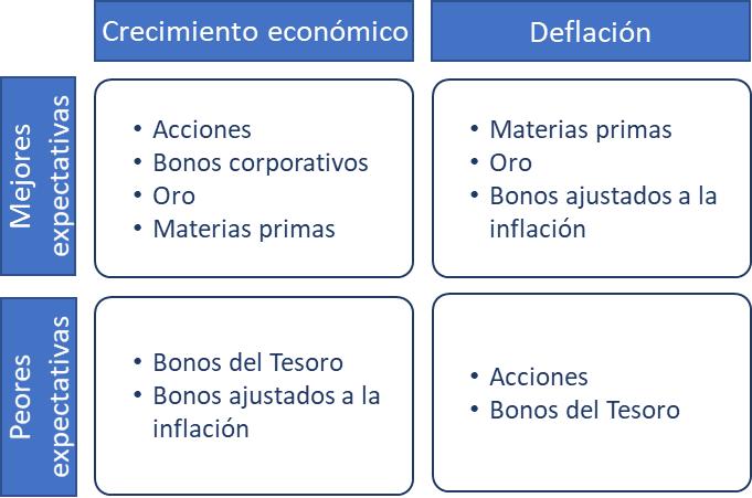Reparto de productos por entorno macroeconómico del All weather Portfolio de Day Dalio, la evolución de la cartera permanente o Permanent Portfolio de Harry Browne
