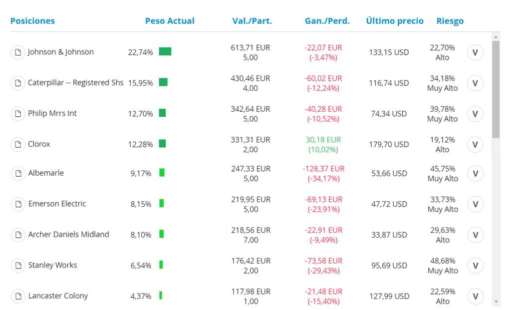 Análisis de la cartera de aristócratas del dividendo de Diario De Bolsa con MyTAdvisor