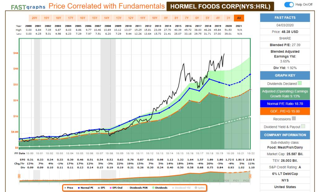 Análisis fundamental con FastGraph de la aristócrata del dividendo Hormel Foods (HRL).