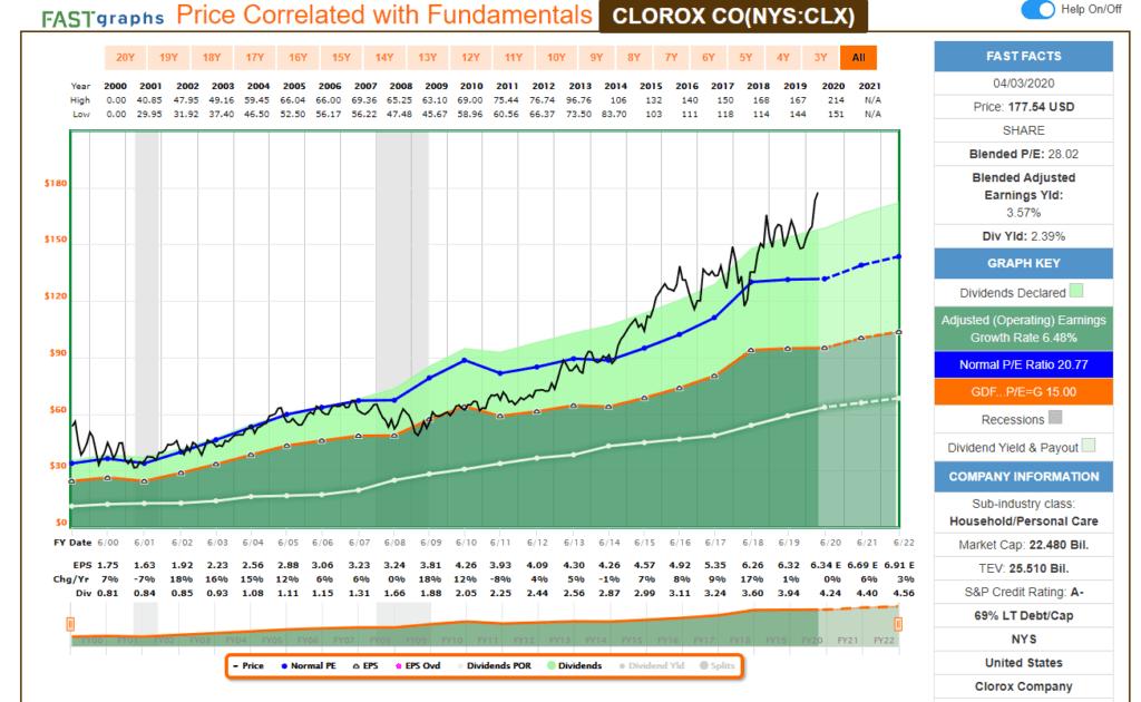 Análisis fundamental con FastGraph de la aristócrata del dividendo Clorox Company (CLX).