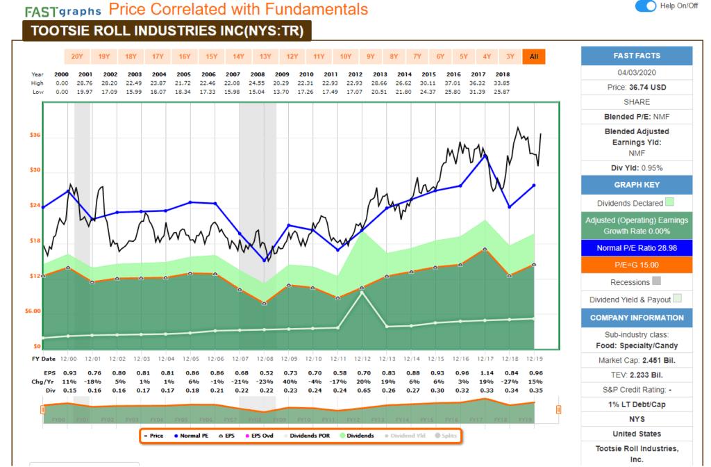 Análisis fundamental con FastGraph de la aristócrata del dividendo Tootsie Roll Industries (TR).