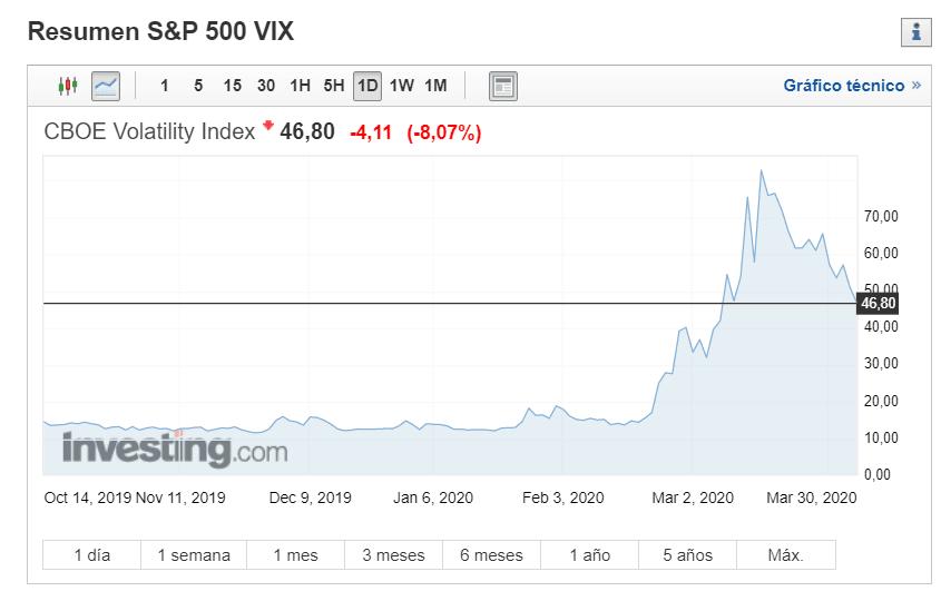 VIX o índice del miedo