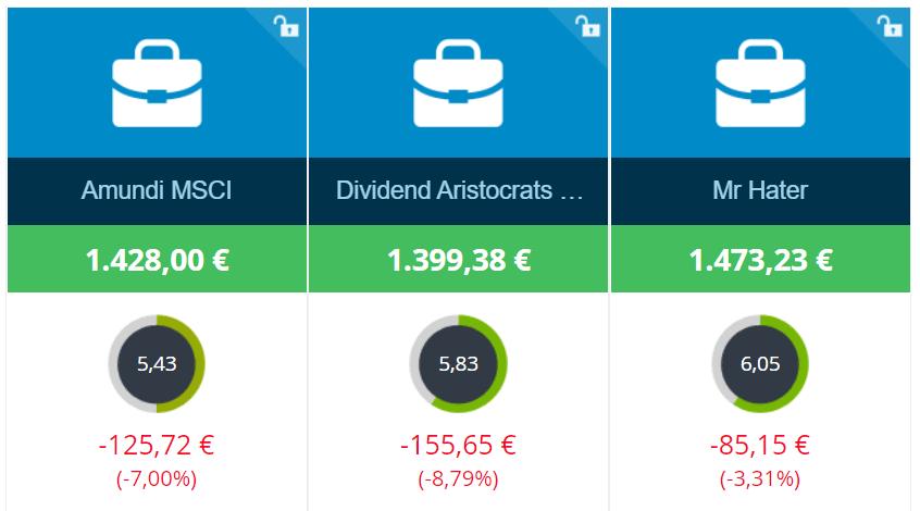 Comparativa de la cartera de aristócratas del dividendo de MrHater vs MSCI World