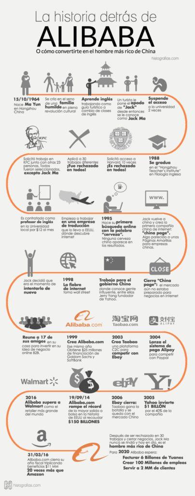 Historia de Alibaba y Jack Ma