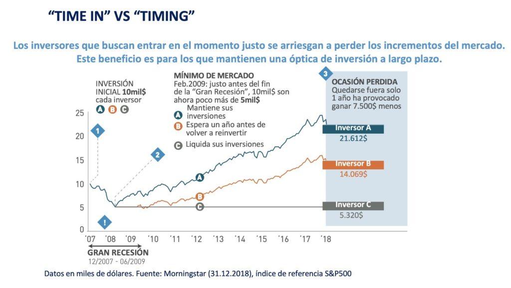 grafica efecto mantenerse-en-mercado-vs-market-timing