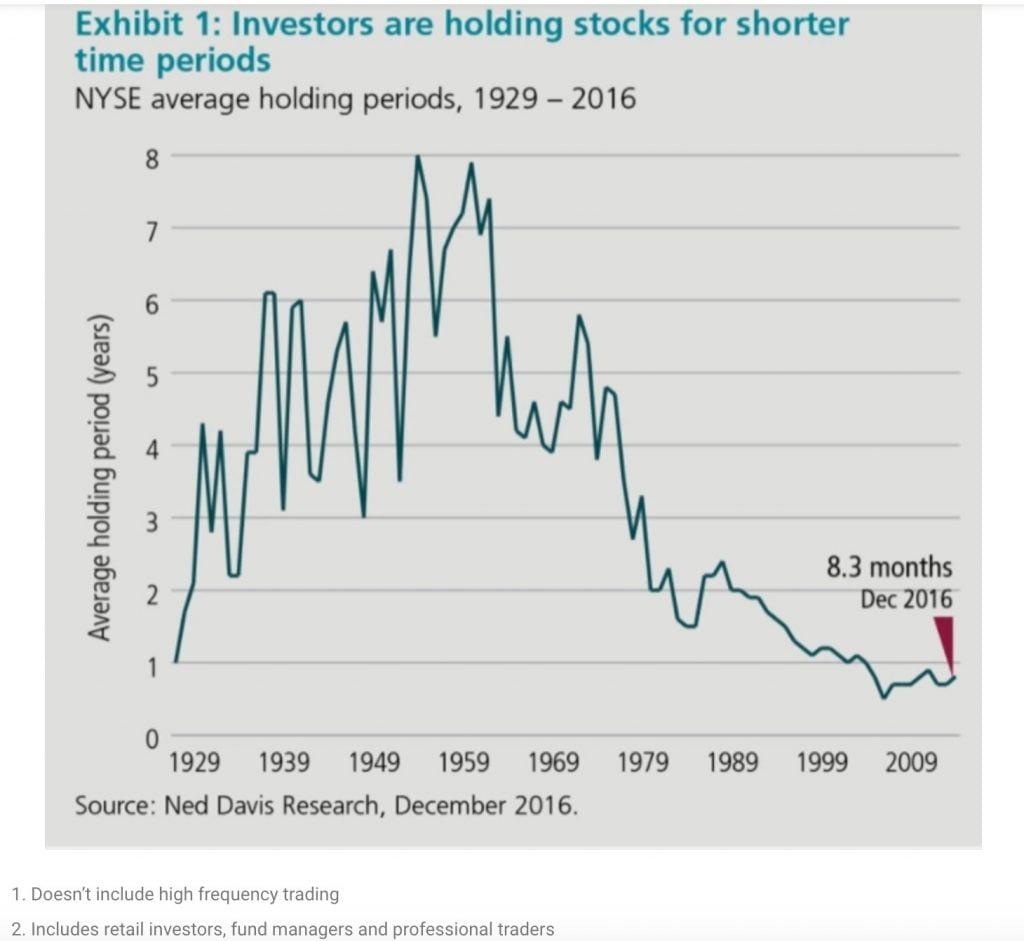 Periodo de mantenimiento de acciones en cartera. Evolución del tiempo que mantenemos las acciones en cartera desde 1929 a 2016